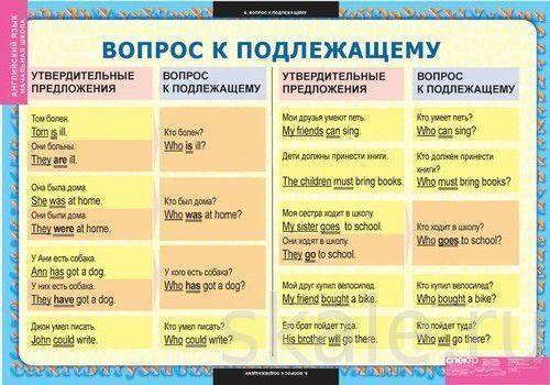 Как образуются вопросительные предложения в английском